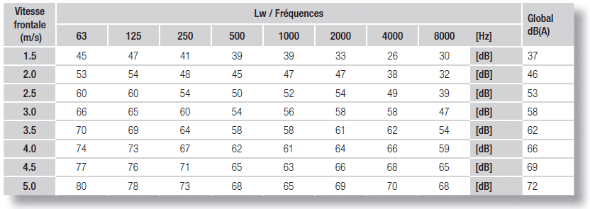 LW/Frequences